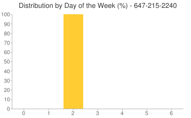 Distribution By Day 647-215-2240